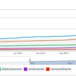 Analyse van de 5 grootste fractievzs in TK (qua volgers): Samsom groeit ondanks inactiviteit, koopt Wilders volgers? http://t.co/jm7bZWJS15