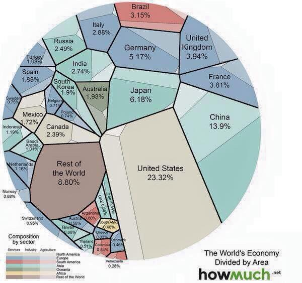 World #GDP as you've never seen it before. H/t @IanBremmer http://t.co/CTHXhO9kzq