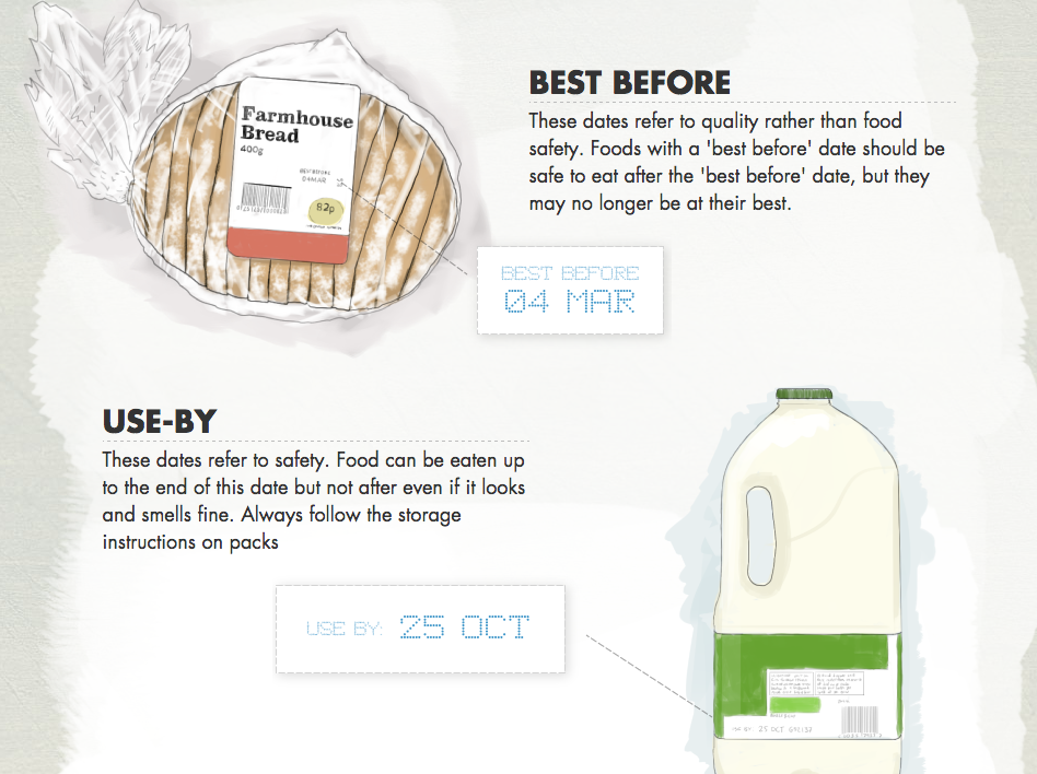 RT @FoodRev: Great little #infographic from @LFHW_UK decoding the dates on food labels http://t.co/VrpHNgCmkV #foodtruth http://t.co/HLGlVj…