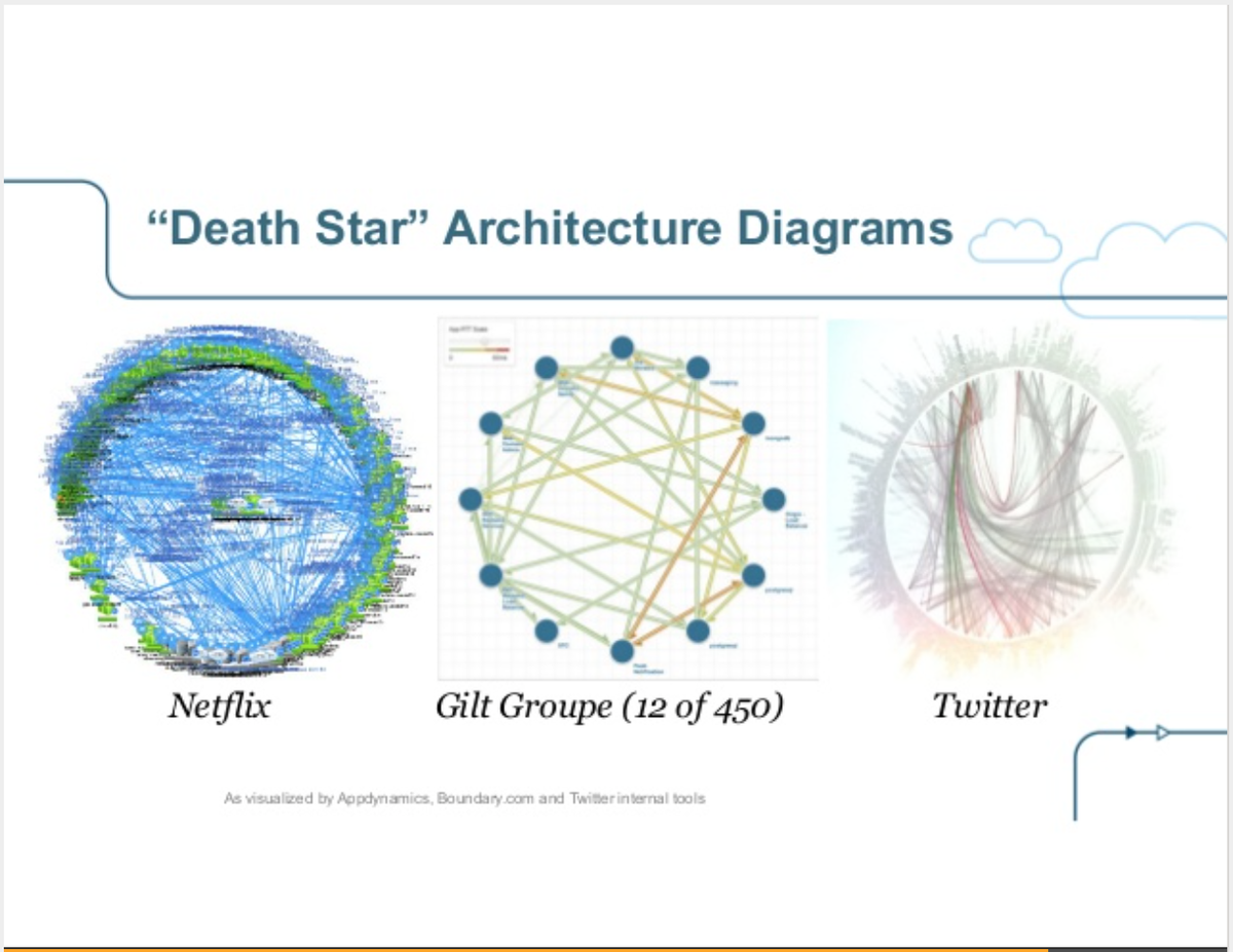 """""""Death Star"""" Architecture diagram for microservices http://t.co/0ESEbjeVz7 http://t.co/oBvGyMoZhe"""