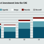 Most foreign investment in East Africa is going to #Tanzania & #Uganda. #Kenya trails both countries. http://t.co/4UdUXsbND0
