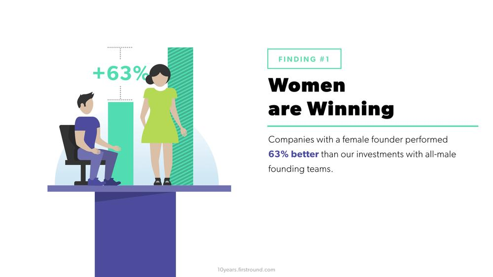 4/ Companies with a female founder performed 63% better than our investments in all-male teams http://t.co/6Nycu8QA9n