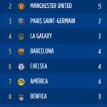 Pour remporter linternational champions cup 2015, le #PSG doit battre Manchester par 2 buts décart. #MUPSG http://t.co/2wVKAe9RZC