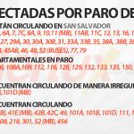 #AlertaSV Actualización, rutas afectadas por paro de labores. http://t.co/YqAop19ys3