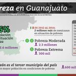 Te compartimos algunos datos de la medición de #pobreza de @coneval. Consúltalos en http://t.co/pqskJbsvU0 #GTO http://t.co/vscj8imfD4