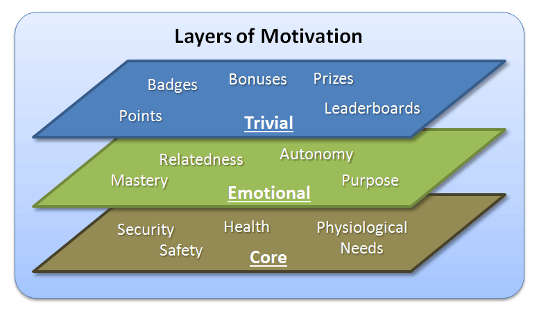 3 Layers of Motivation -  [Revisit] via @daverage http://t.co/tYCS0uY9nH  #Gamification #Opinion http://t.co/EOxyAhiXaC