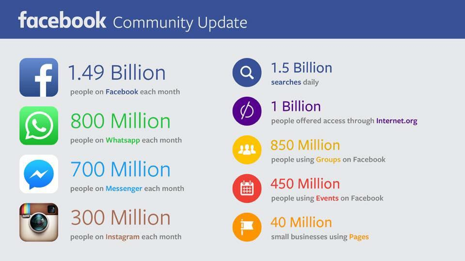 #facebook community update. Average startup numbers ;). http://t.co/Lp1qYhxRaG