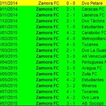 🔝 NADIE GANA EN LA CAROLINA Hoy, @ZamoraFutbolC llegó 18 juegos sin perder en casa y logró su victoria #17 al hilo. http://t.co/aCj72pOtGV