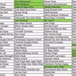 """""""@khalidshahs: 72 Muslims Hanged in India against 1,342 Hindus and Others."""" This is the list #YakubHanging http://t.co/cUG8qANr4o"""