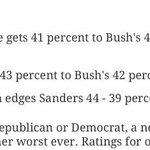 New Quinnipiac Poll: Clinton beats Trump. Biden beats Trump. Bernie Sanders beats Trump. http://t.co/g2JXT8JAHq