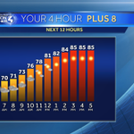Still warm, lowering humidity, and spreading sunshine is the the #Pittsburgh forecast for today! #WTAE http://t.co/BBdYzzyNXt