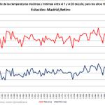 Temperaturas de récord en #Julio en #Madrid. Tanto máximas como mínimas son las más altas tomando datos desde 1920 http://t.co/64F3QlsCIs