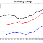 I just read something that quotes Mulcair saying that wages are falling. Real weekly earnings: http://t.co/jFVzyo0v8b