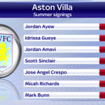 Aston Villa have made these signings already this summer, and the next few days could see more new arrivals #SSNHQ http://t.co/IZ1tcBkIJ6