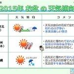 【日本気象協会発表 お盆休みの天気傾向】 http://t.co/K4JZwZyeGC 2015年のお盆休み期間(8月8日頃~16日頃)は、安定した晴天と、厳しい暑さの日が多くなりそうです.. http://t.co/VKCwokokZ3