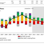 #Debt creating flows #IMF #Morocco #Maroc http://t.co/8lCWgHFJXX