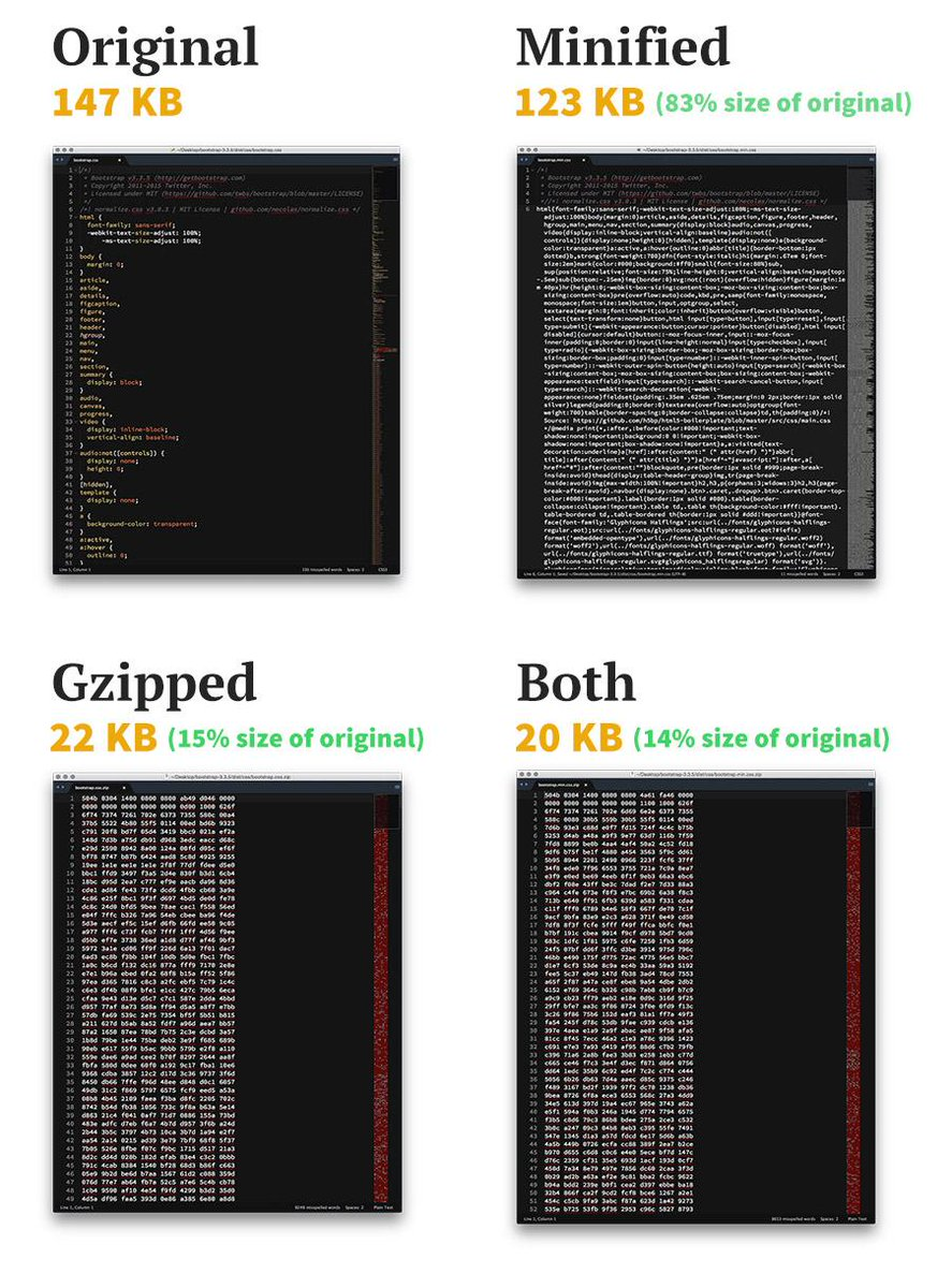 The Difference Between Minification and Gzipping http://t.co/u48T4QGoTl http://t.co/WUHcJMbIk8
