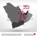 ازداد عدد الزوار من دول مجلس التعاون الخليجي بنسبة 16%، وحل السياح من المملكة العربية #السعودية في طليعة زائري #قطر. http://t.co/tRJyFe5vpv