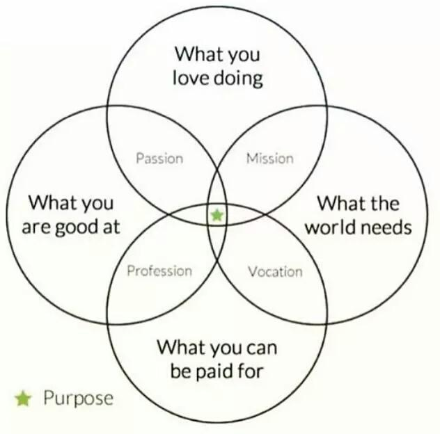 Find your purpose in life -can be hard to achieve but ultimately most fulfilling thing via @course_iq http://t.co/ncmPlALR6x