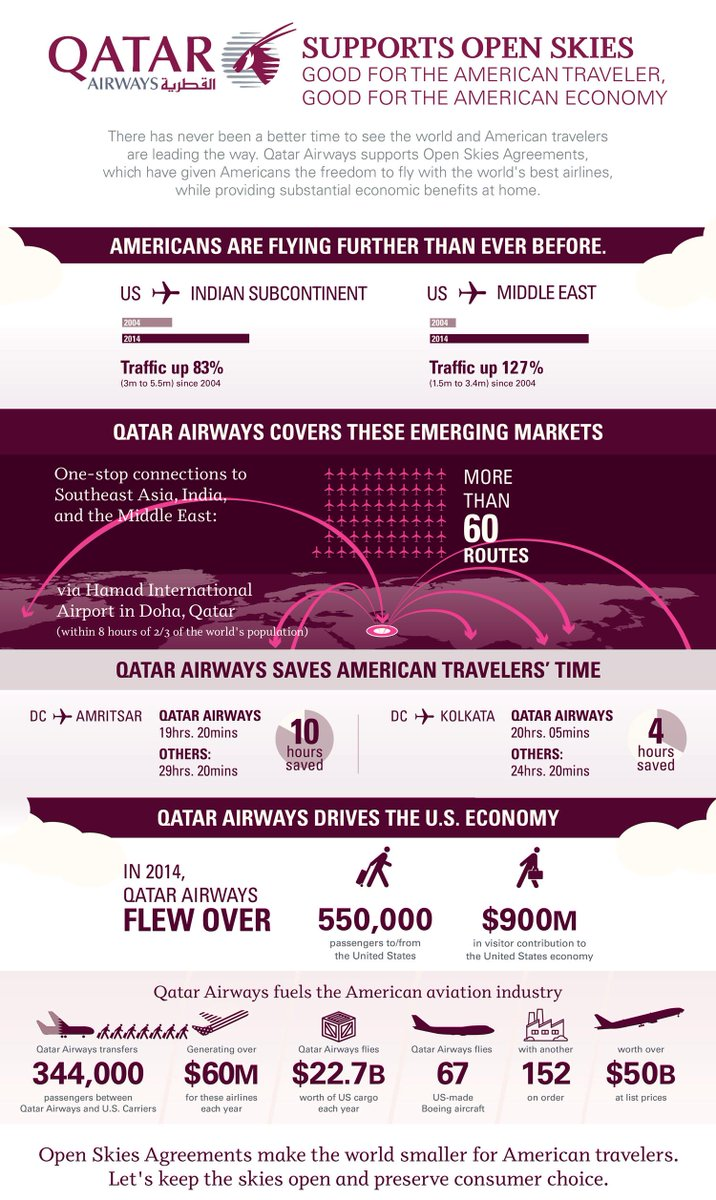 QatarAirways submits official response for supporting Open Skies.