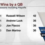 Russell Wilson has the most wins by any QB in NFL history in a players first 3 seasons. http://t.co/rquT1tx9gb