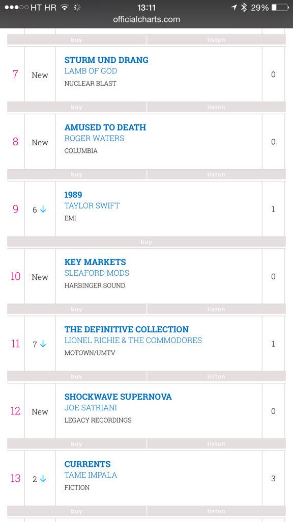 Sandwiched between Lionel Richie & Taylor Swift. @sleafordmods u want tomato sauce or HP with that? #keymarkets #10 http://t.co/XYx90wrr08