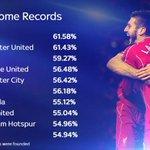 Anfield has the highest win % still 👍🏼 http://t.co/nbYFMMtQrK