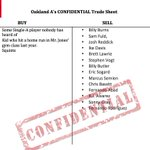 Leaked document from the Oakland As about their trade deadline plans. http://t.co/9sKuWajp7D