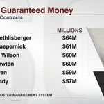 Russell Wilson gets $60 million in guaranteed money, which is tied with Cam Newton for 3rd most in @NFL. http://t.co/TxAnV92xPo