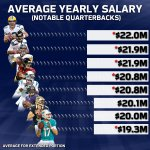 When it comes to average salary... Mr. Wilson is 2nd only to Mr. Rodgers. http://t.co/aed3OShh8d