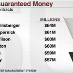 Wilson is among the NFL elite when it comes to guaranteed money. http://t.co/rxe8IoHplW