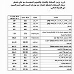 5-6% تعديل أسعار المحروقات #الأردن http://t.co/wxpLndzRO7