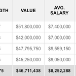 .@Spotrac predicted @Bwagz54 would get $9.6M per year on a new deal. Would be strong in relation to the market. http://t.co/4jCgV5fXw1
