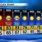 Forecast: Warm weekend ahead with chances of rain. #detroit @Local4News http://t.co/cEDL2eDpfI http://t.co/pcirVcjFZ9