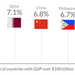 By our estimates, the fastest growing economies this year will be: #India #Qatar #China http://t.co/Oz2iHfyrWx http://t.co/ZiIMleUKH3
