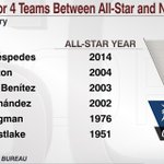 How many All Stars played for 4 teams between one ASG and the end of the next season? @EliasSports says not many: http://t.co/TnVrf5IUpS