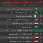 أفضل عشرة مستشفيات في الوطن العربي خمسة منها في #السعودية و اثنان تتصدران http://t.co/aTBCg85j89