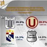 Encuesta de CPI: Alianza Lima el equipo del pueblo, con la hinchada más grande del Perú ???????? #ArribaAlianza ????⚪️???? http://t.co/6LTFnxDWkm