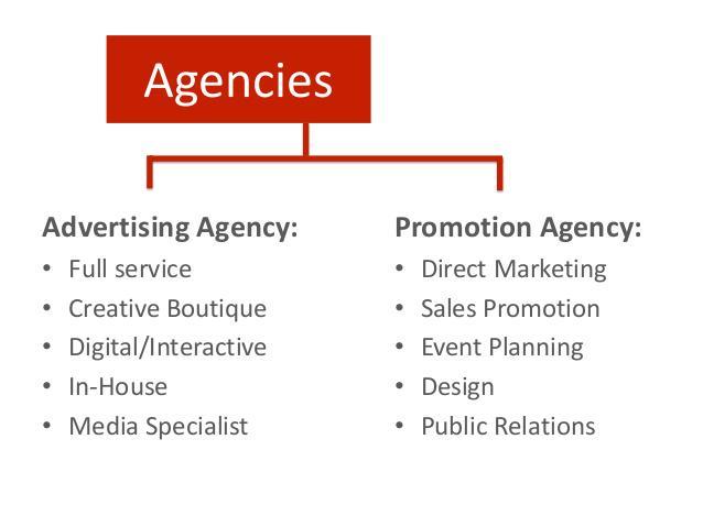 Advertising Business Plan Ppt