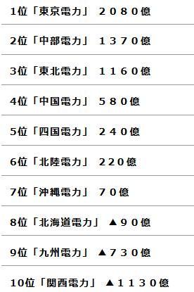 各電力会社の2014年度の経常損益を調査したら東京電力の利益に絶句した件  http://t.co/uDr3AJXEOn  #電力会社 #経常損益 #東京電力 #トップ10labo http://t.co/clgnetgTrP