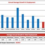 Unifor Report Slams Harpers Economic Performance http://t.co/JNJWZWaLTv #cdnpoli http://t.co/9k1AbIueS3