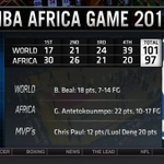 Captains Chris Paul (12p) & Luol Deng (20p) named MVPs of the #NBAAfricaGame! Giannis led all scorers w/ 22p. http://t.co/EElbIFw74a