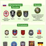 СМИ выяснили, какие иностранные НВФ воюют против украинской армии на Донбассе. Инфографика http://t.co/4iaEpGBVou http://t.co/TrdU0PejnN