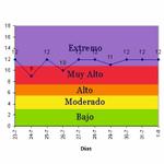 Pronóstico del índice UV-B para el día de mañana en Arica: http://t.co/CpG7ESo0lV http://t.co/A25xlJQhCr