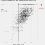 Watching #UFC190 tonight? You should know that @RondaRousey fights like an outlier: http://t.co/irRCODFSx8 http://t.co/XYvQX4tp0B