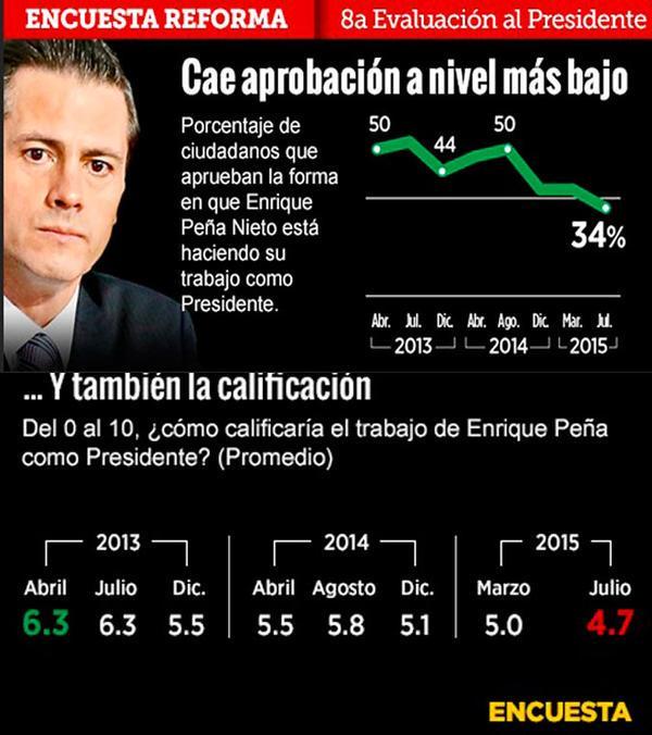 Una encuesta registra el índice más bajo d aprobación para Peña Nieto http://t.co/id9jQKQlzo #EPN #AbucheoVirtualAEPN http://t.co/UYGZQLjAAK