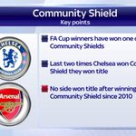 Has winning the Community Shield become a good omen for @ChelseaFC? #AFCvCFC #SSNHQ http://t.co/NhOhAA4Vhh