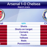Arsenal secured the Community Shield with a 1-0 win over Chelsea, and heres that victory in numbers. #SSNHQ http://t.co/9RKEPbaUKK