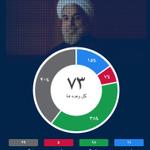 عملکرد و وضعیت پیگیری وعدههای #روحانی را در #روحانیسنج ببینید. http://t.co/L9KhizqSli http://t.co/49MrkdPuoM