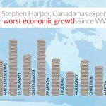 Under #Harper, Canada has had the worst economic growth since 1946.  http://t.co/rc3Gm0yJ6w  #cdnpoli #canlab #elxn42 http://t.co/mp3jb4grts